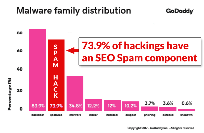 Graph showing website hacking percentages
